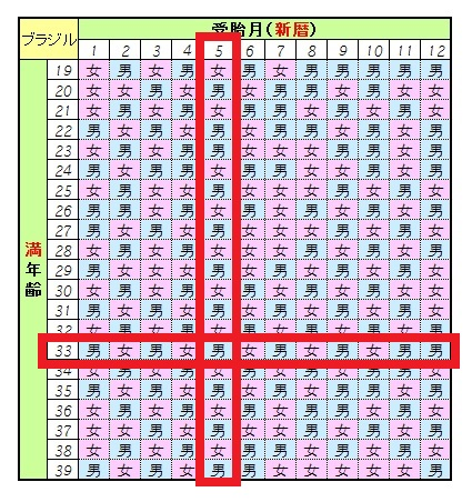 産み 分け カレンダー