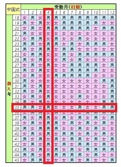 式 産み 分け カレンダー ブラジル オギノ式計算